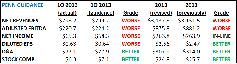 PENN 1Q 2013 REPORT CARD - pa1