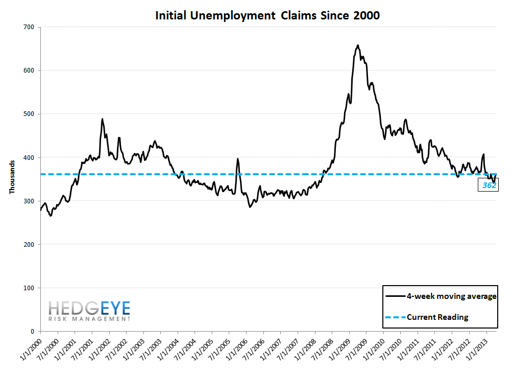 INITIAL CLAIMS: A GROWING DIVERGENCE BETWEEN PERCEPTION & REALITY - 10