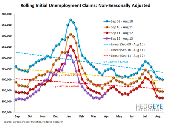 INITIAL CLAIMS: A GROWING DIVERGENCE BETWEEN PERCEPTION & REALITY - 12