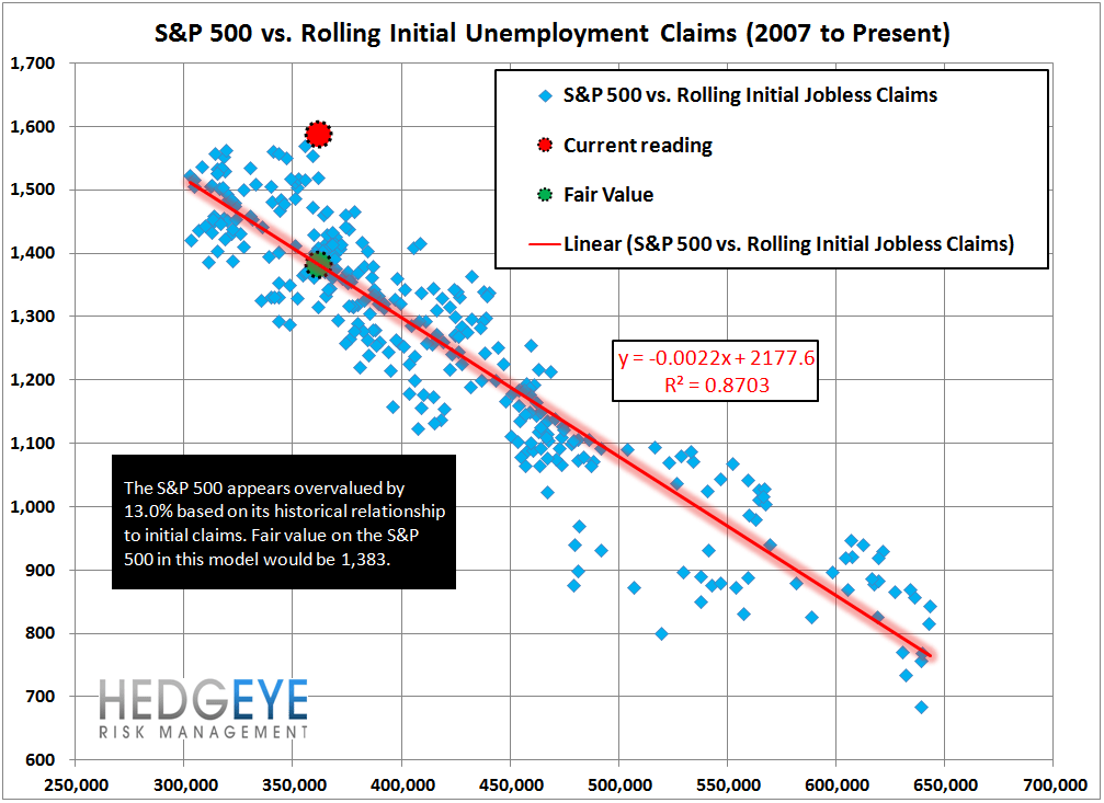 INITIAL CLAIMS: A GROWING DIVERGENCE BETWEEN PERCEPTION & REALITY - 13