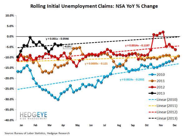 INITIAL CLAIMS: A GROWING DIVERGENCE BETWEEN PERCEPTION & REALITY - 2