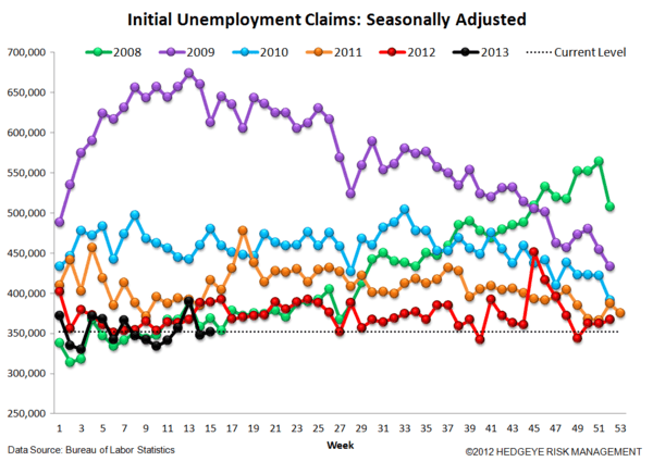 INITIAL CLAIMS: A GROWING DIVERGENCE BETWEEN PERCEPTION & REALITY - 4
