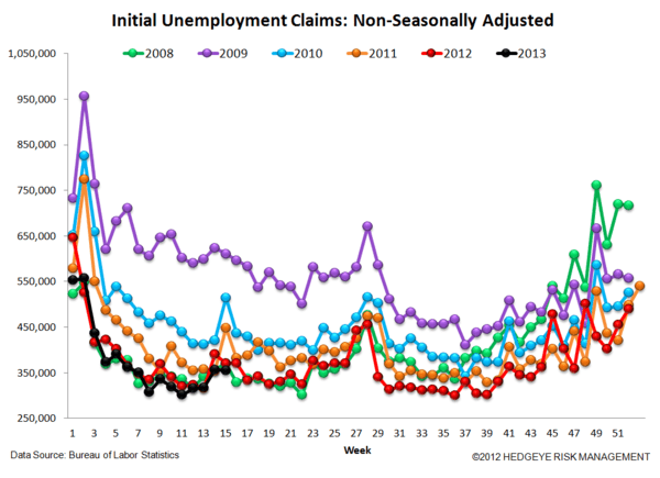 INITIAL CLAIMS: A GROWING DIVERGENCE BETWEEN PERCEPTION & REALITY - 5