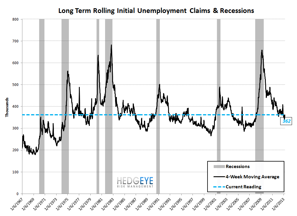 INITIAL CLAIMS: A GROWING DIVERGENCE BETWEEN PERCEPTION & REALITY - 9