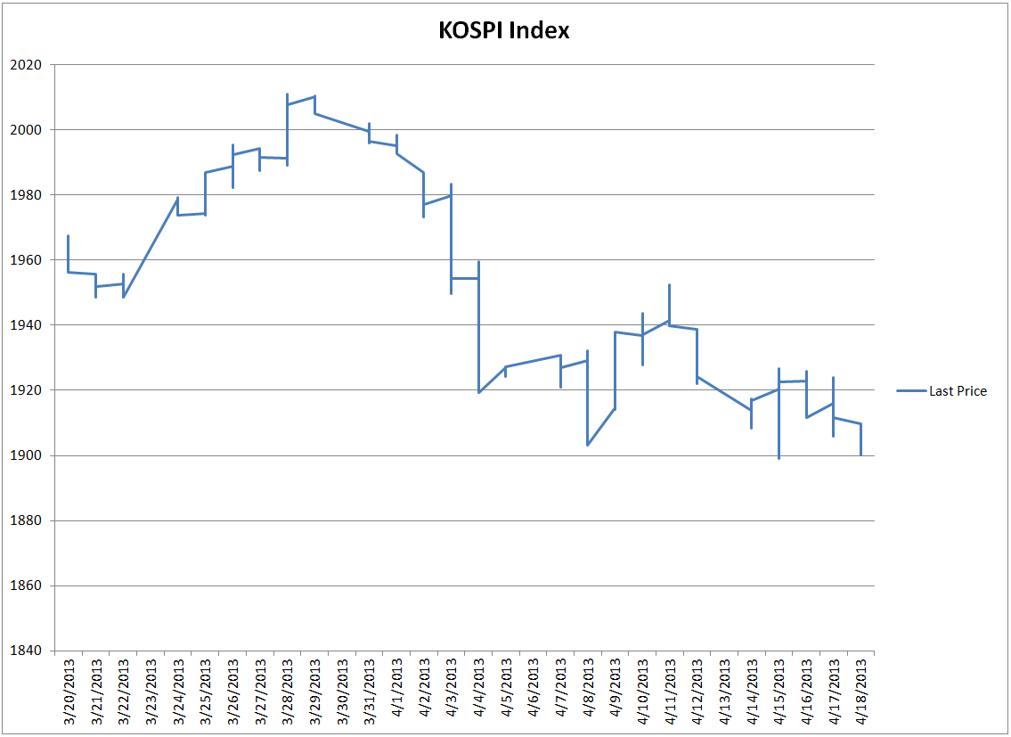 Korea's KOSPI Index Moves Lower - KOSPIindex