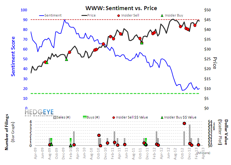 WWW: Adding to Best Ideas. 2-yr Double. - wwwsentiment