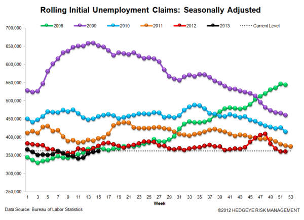 INITIAL CLAIMS: A GROWING DIVERGENCE BETWEEN PERCEPTION & REALITY - JS 3