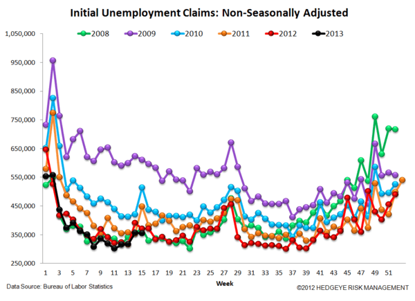 INITIAL CLAIMS: A GROWING DIVERGENCE BETWEEN PERCEPTION & REALITY - JS 5