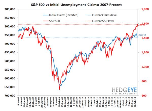 INITIAL CLAIMS: A GROWING DIVERGENCE BETWEEN PERCEPTION & REALITY - JS 7