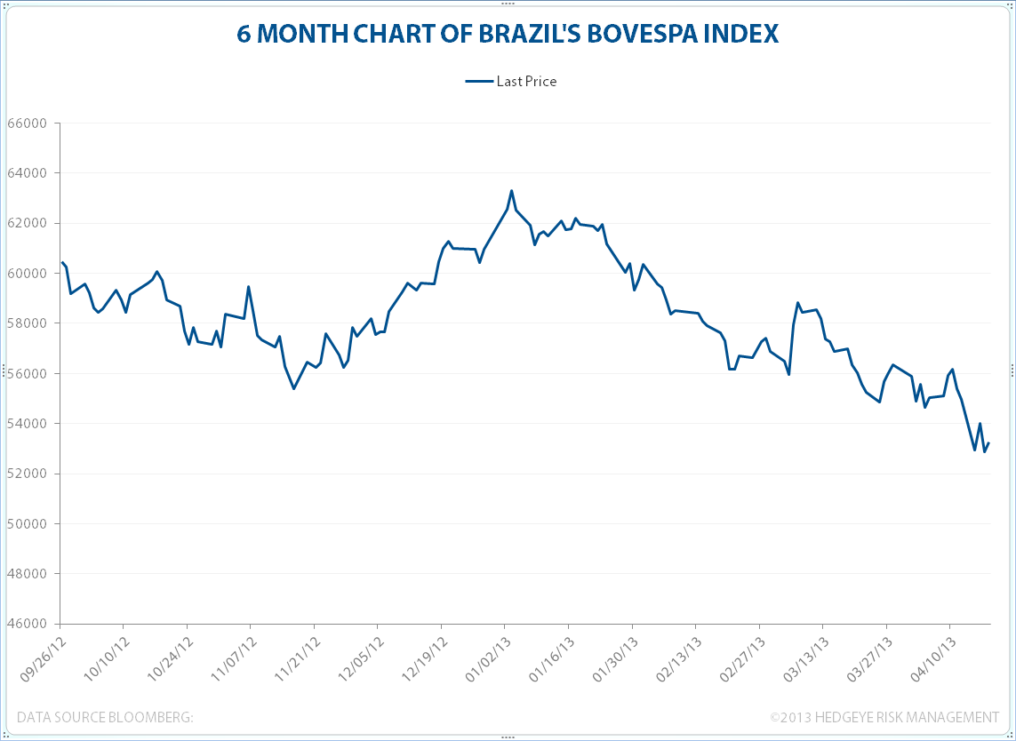 BRAZIL: Getting Smoked - BOVESPA