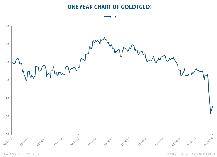 Fool's Gold - GLD 1year