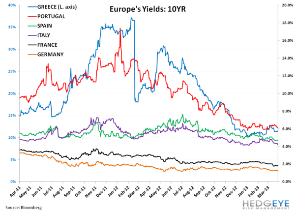 Italy At Loggerheads, Continued; Europe by the Charts - vv. all yields