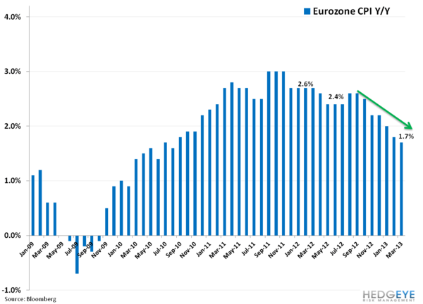 Italy At Loggerheads, Continued; Europe by the Charts - vv. eurozone cpi