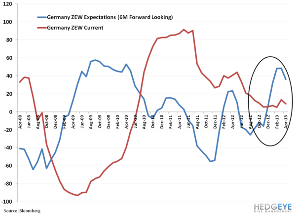 Italy At Loggerheads, Continued; Europe by the Charts - vv. germany zew
