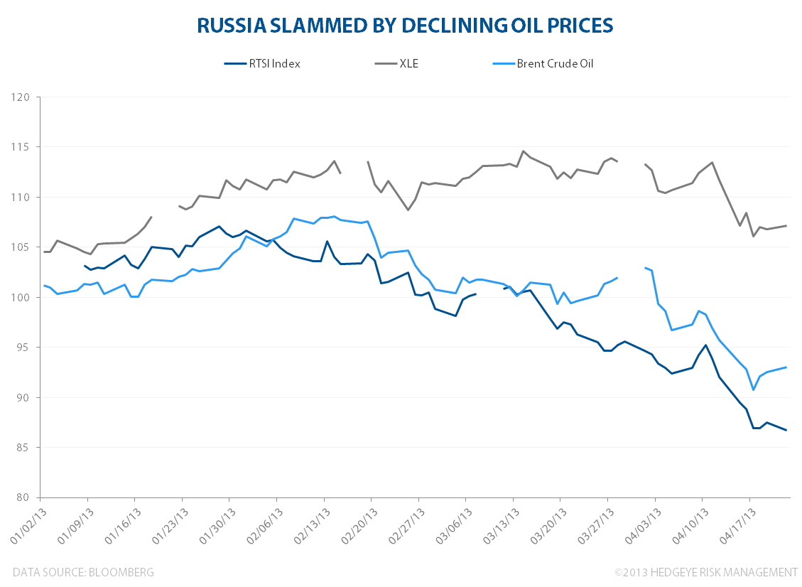 Energy Crisis In Russia - RTSI index