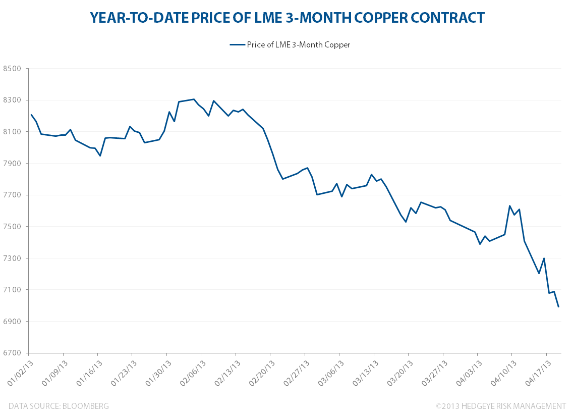 COPPER: Sliding Lower - YTD copper