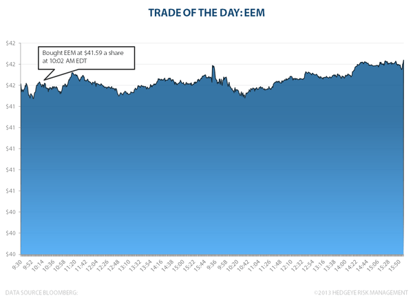 TRADE OF THE DAY: EEM - TOTD EEMchart