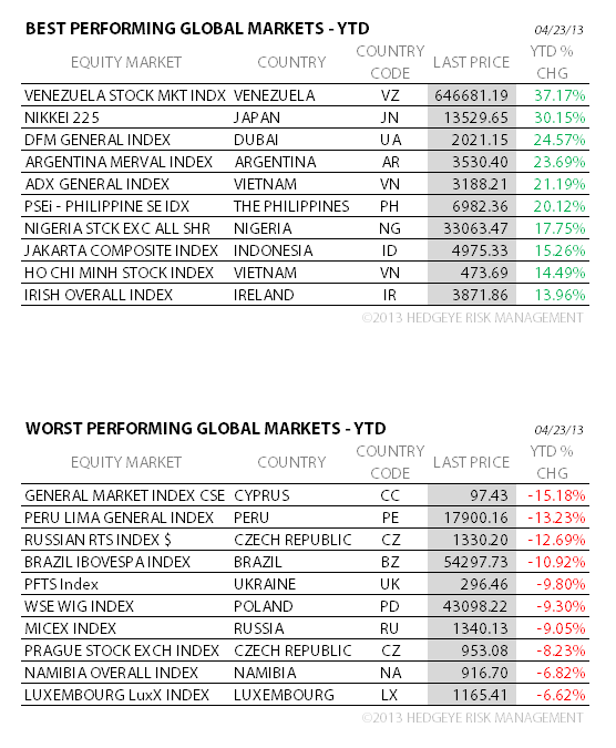 THE HEDGEYE DAILY OUTLOOK - 4A