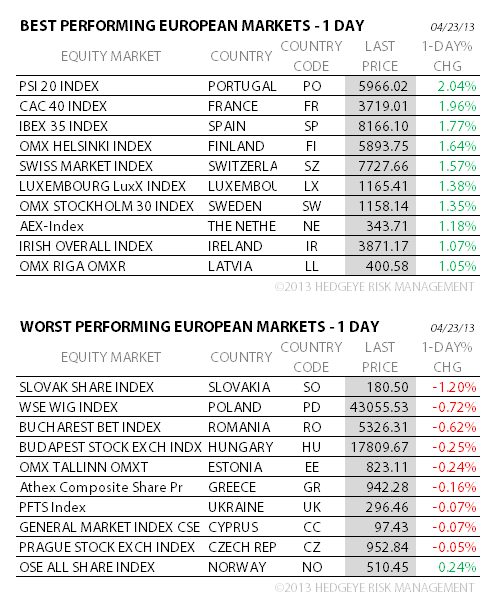 THE HEDGEYE DAILY OUTLOOK - 7A