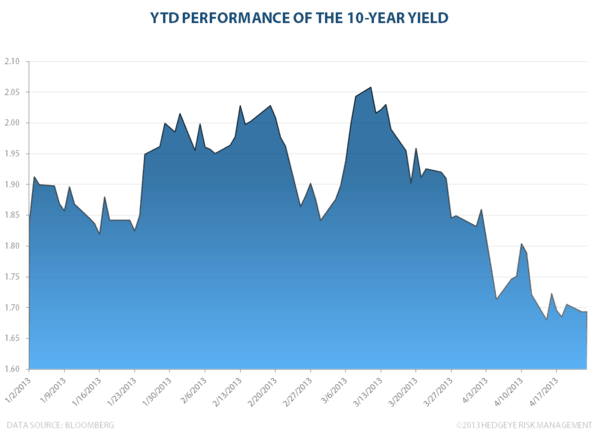 TREASURIES: How Low Can You Go? - 10YR