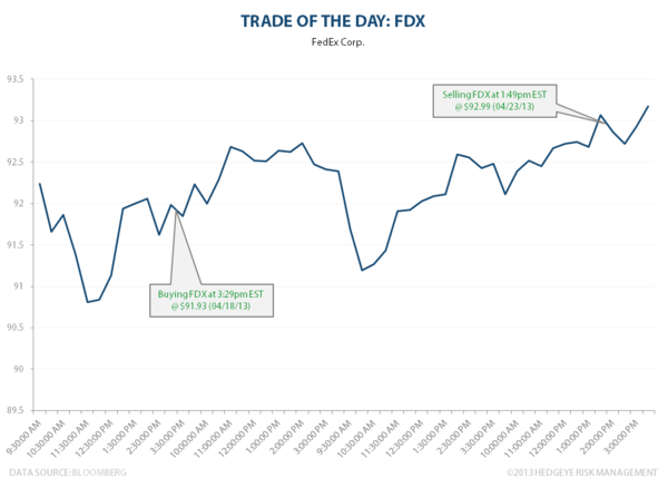 TRADE OF THE DAY: FDX - FDX