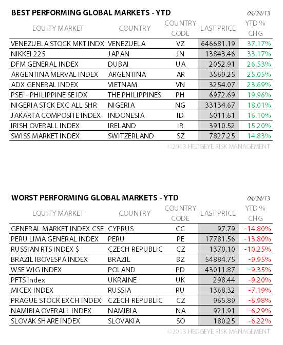 THE HEDGEYE DAILY OUTLOOK - four