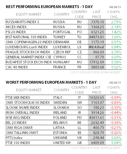 THE HEDGEYE DAILY OUTLOOK - seven