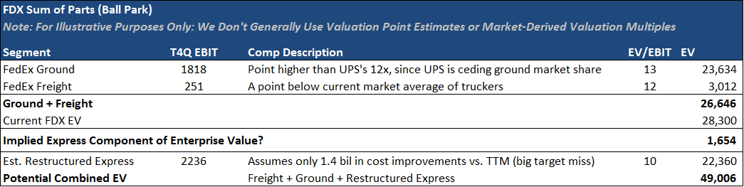 FDX: USPS Contract Adds to Positive Optionality - tt1