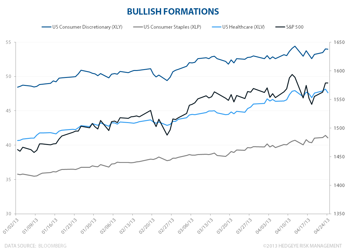 Bullish Formations - bullishformations