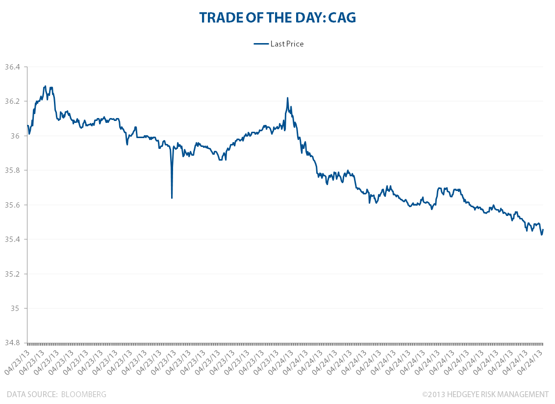 TRADE OF THE DAY: CAG - TOTDCAG