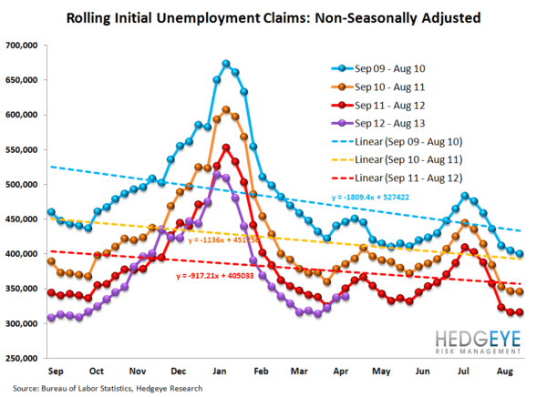 INITIAL CLAIMS: CREDIT CARD TAILWINDS PERSIST - 12