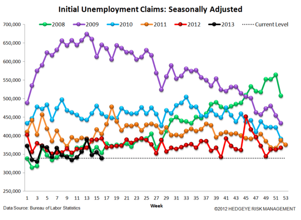INITIAL CLAIMS: CREDIT CARD TAILWINDS PERSIST - 4