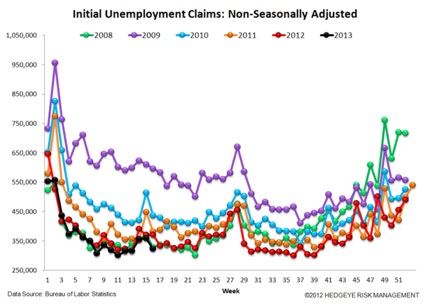 INITIAL CLAIMS: CREDIT CARD TAILWINDS PERSIST - 5