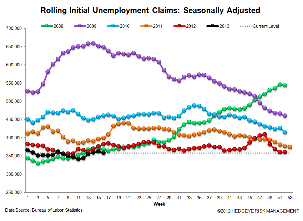 JOBLESS CLAIMS: CREDIT CARDS VIE - 3
