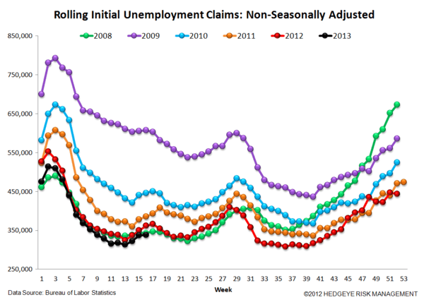 JOBLESS CLAIMS: CREDIT CARDS VIE - 6