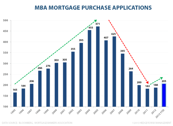 Growth Accelerating: Mortgage Applications - MBA purchase