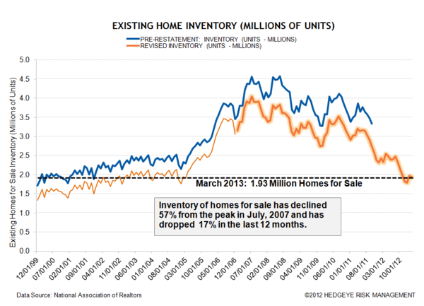 Growth Accelerating: Home Sales - GROWTHPART1