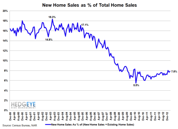 Growth Accelerating: Home Sales - GROWTHPART2