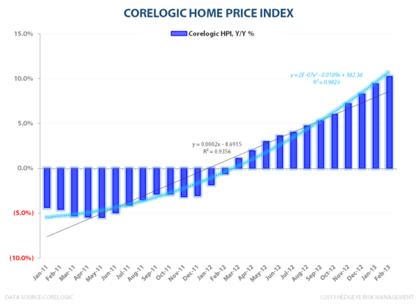 Growth Accelerating: Home Prices - CORELOGIC1