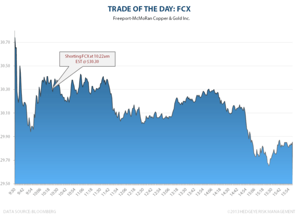 TRADE OF THE DAY: FCX - FCX totd