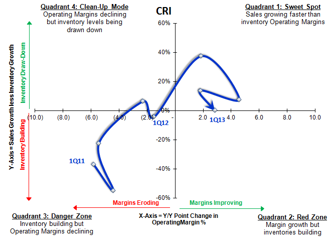 CRI: Let's Put the Bull and Bear in the Octagon  (Correction) - crisigma