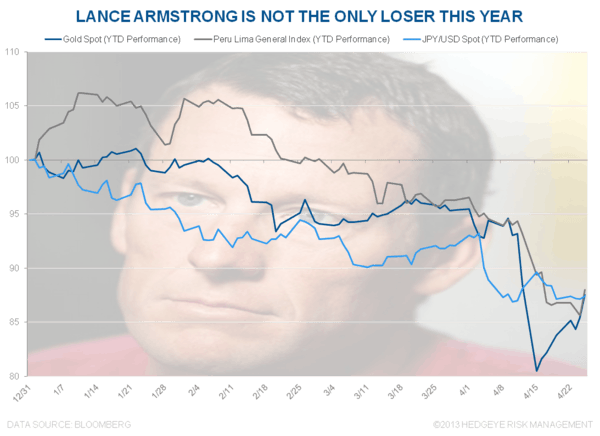 CHART OF THE DAY: #Losing - Chart of the Day