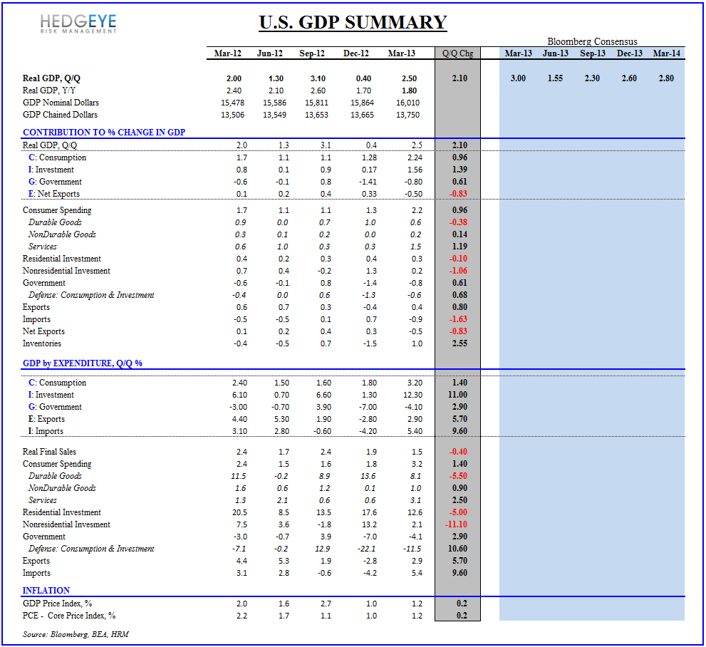 1Q13 GDP - Consumption Acceleration - GDP Summary 042513 1Q13