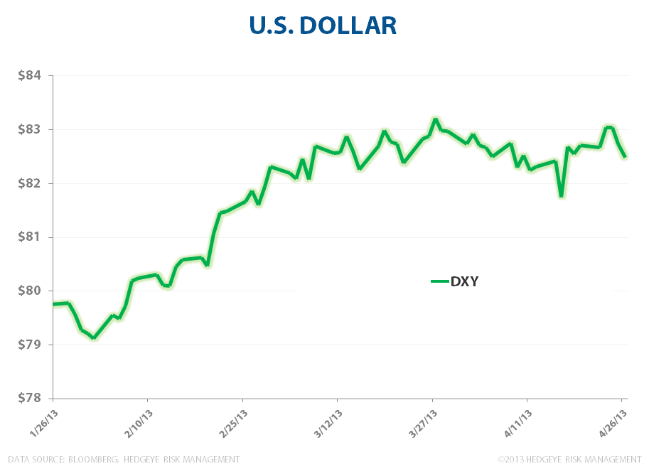 Growth Accelerating: Strong Dollar - image001