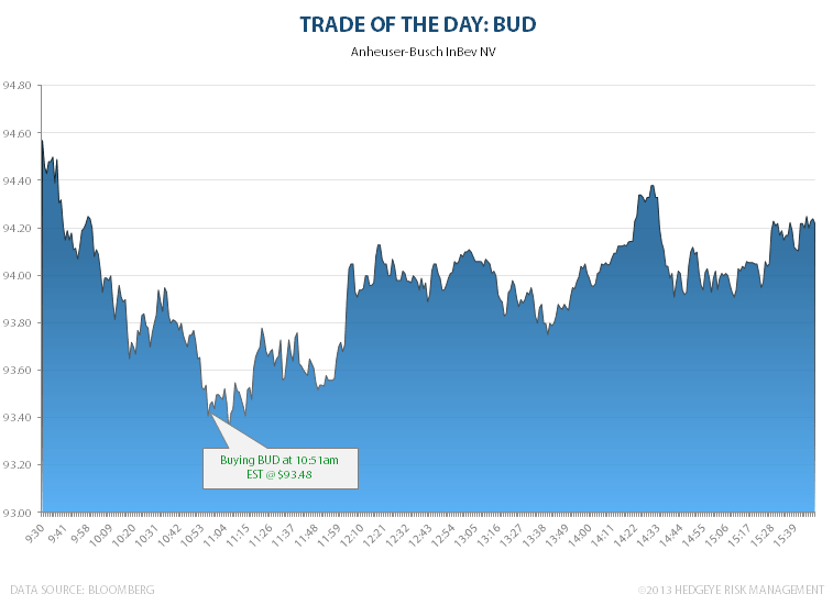 TRADE OF THE DAY: BUD - BUD