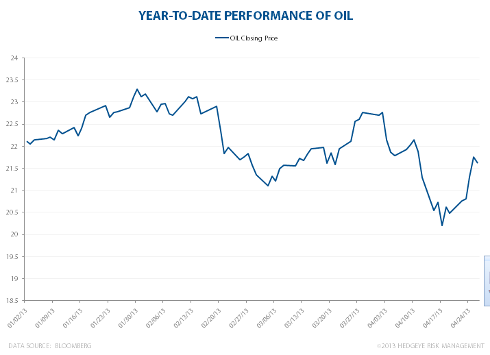 OIL: Crude Mood - OILETF