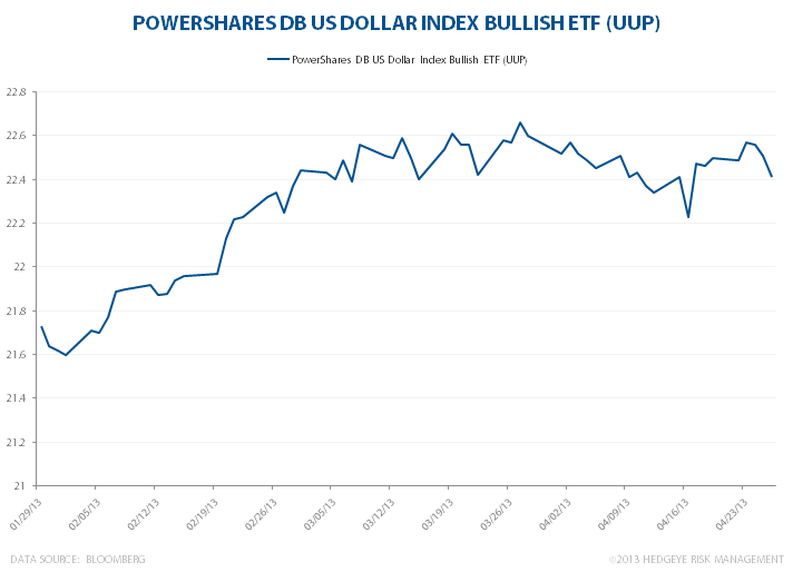 USD: Still Plenty To Like - UUP TODAY