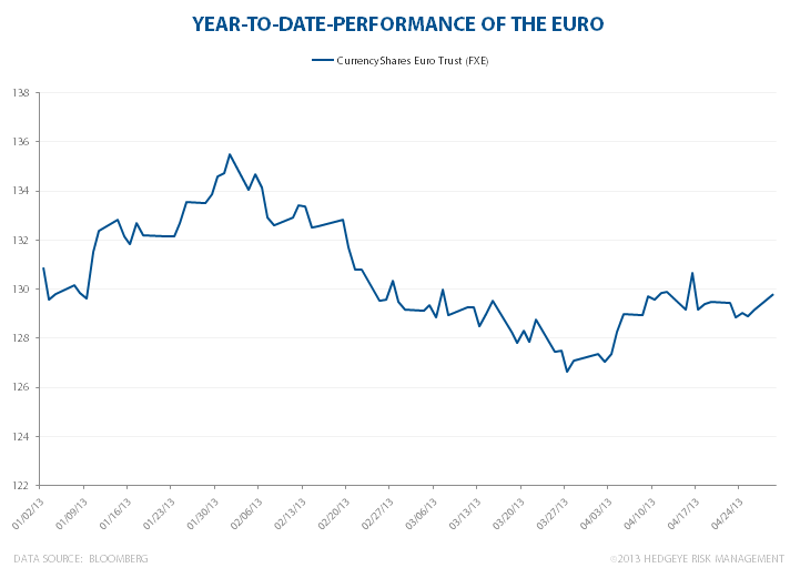 Down With The Euro - FXE ytd