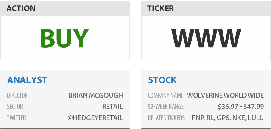 Stock Report: Wolverine World Wide (WWW)  - he sr www boxes