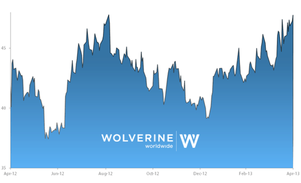 Stock Report: Wolverine World Wide (WWW)  - he sr www chart